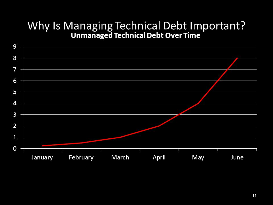 Why Is Managing Technical Debt Important? 11