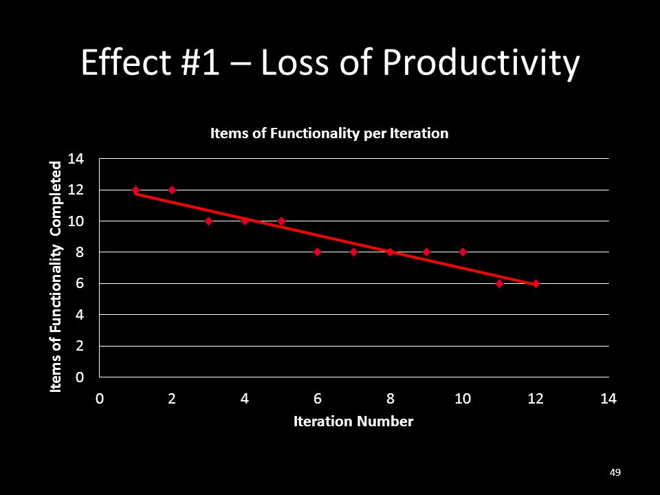 Effect #1 – Loss of Productivity 49