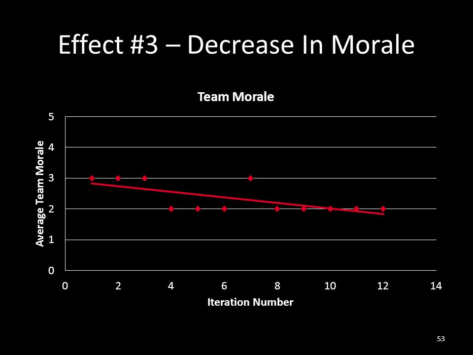Effect #3 – Decrease In Morale 53