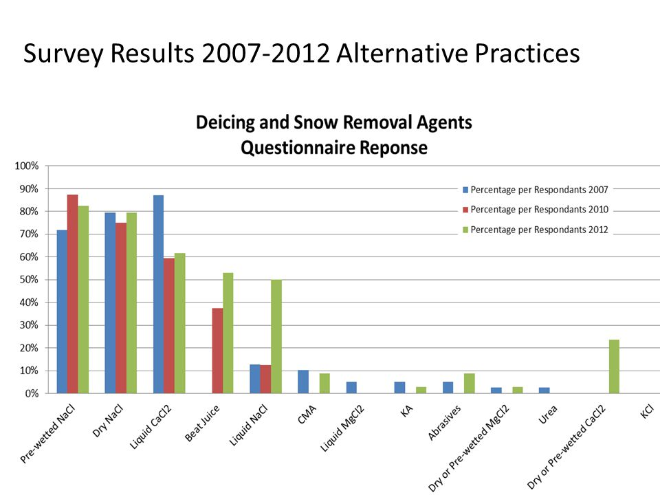 Survey Results 2007-2012 Alternative Practices