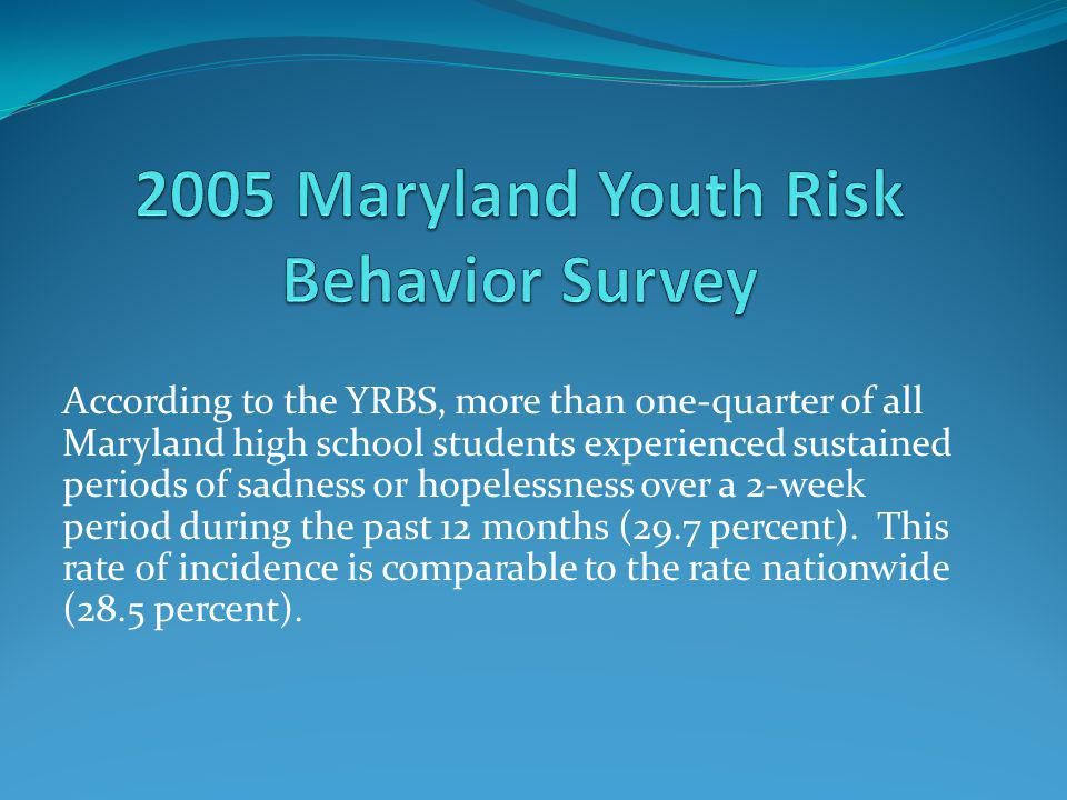 According to the YRBS, more than one-quarter of all Maryland high school students experienced sustained periods of sadness or hopelessness over a 2-week period during the past 12 months (29.7 percent).