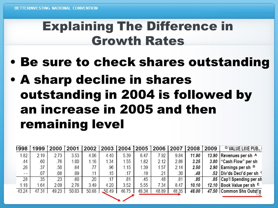 BETTERINVESTING NATIONAL CONVENTION Explaining The Difference in Growth Rates Be sure to check shares outstanding A sharp decline in shares outstanding in 2004 is followed by an increase in 2005 and then remaining level 18
