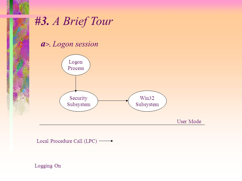 #3. A Brief Tour a >. Logon session Logon Process Security Subsystem Win32 Subsystem User Mode Local Procedure Call (LPC) Logging On