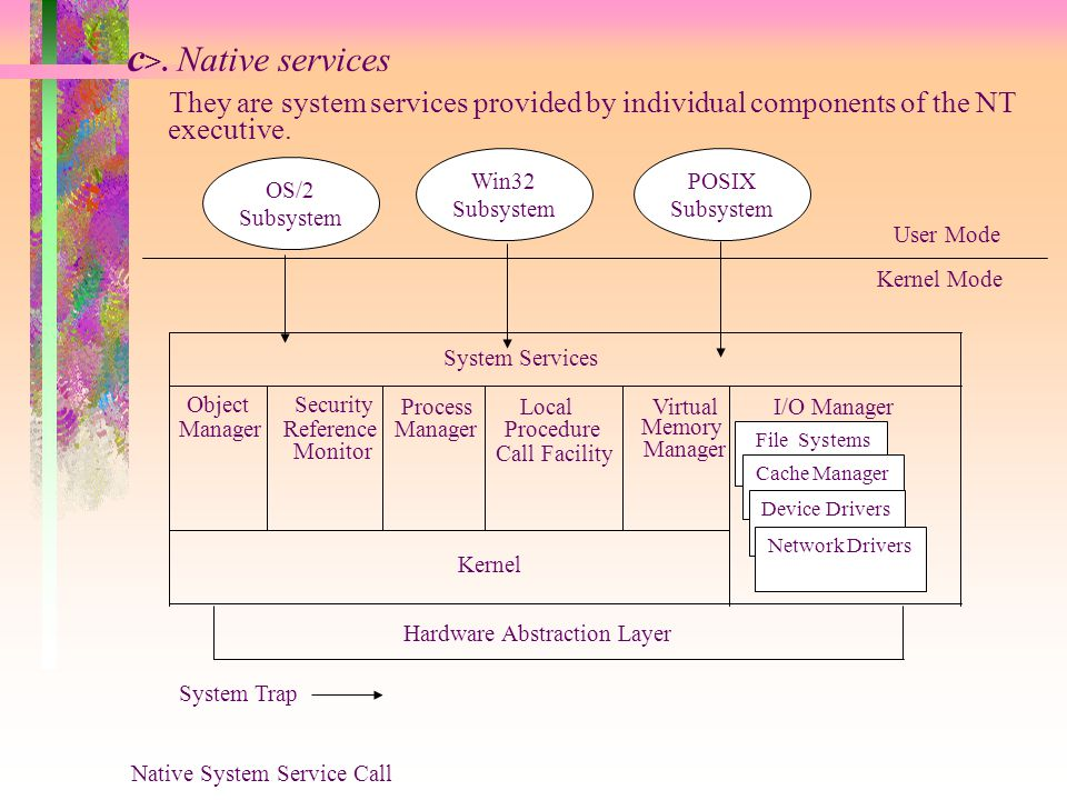 c >. Native services They are system services provided by individual components of the NT Object Security ManagerReference Monitor Process Manager Loc