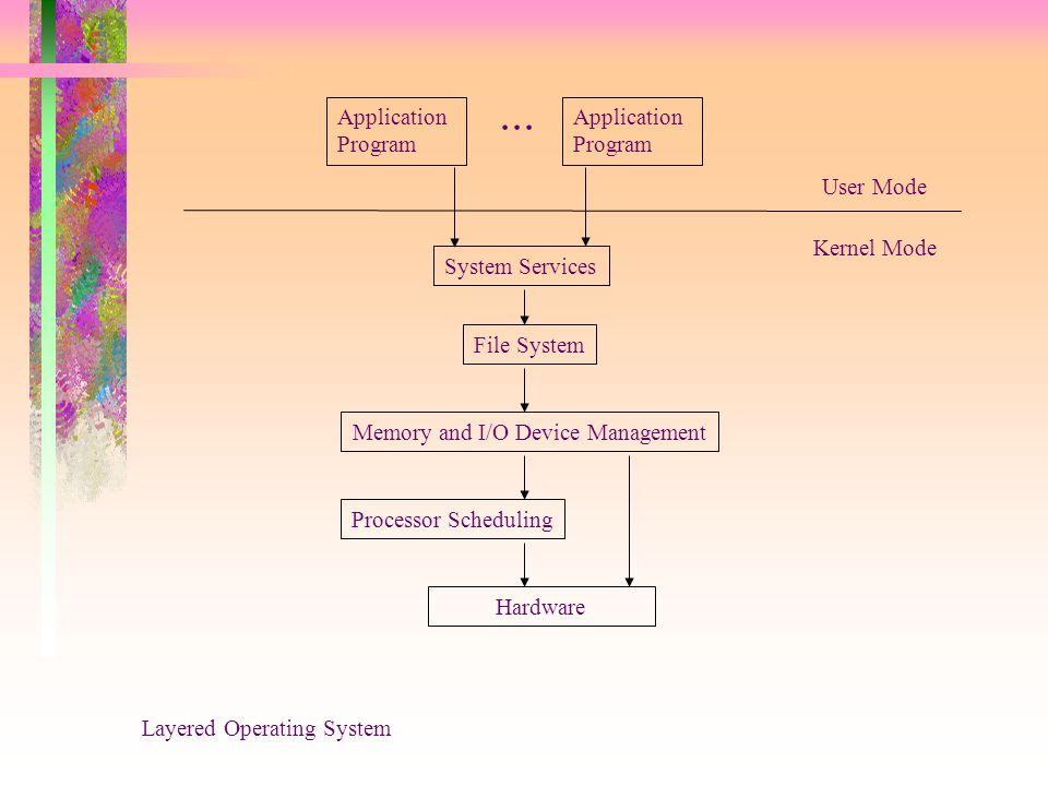 Application Program System Services Application Program File System Processor Scheduling Hardware Memory and I/O Device Management User Mode Kernel Mo