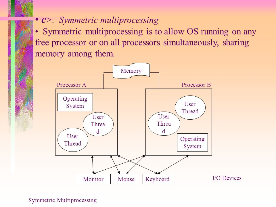 Operating System Operating System User Threa d User Thread User Thread User Threa d Processor AProcessor B Memory MonitorMouseKeyboard I/O Devices Symmetric Multiprocessing c >.