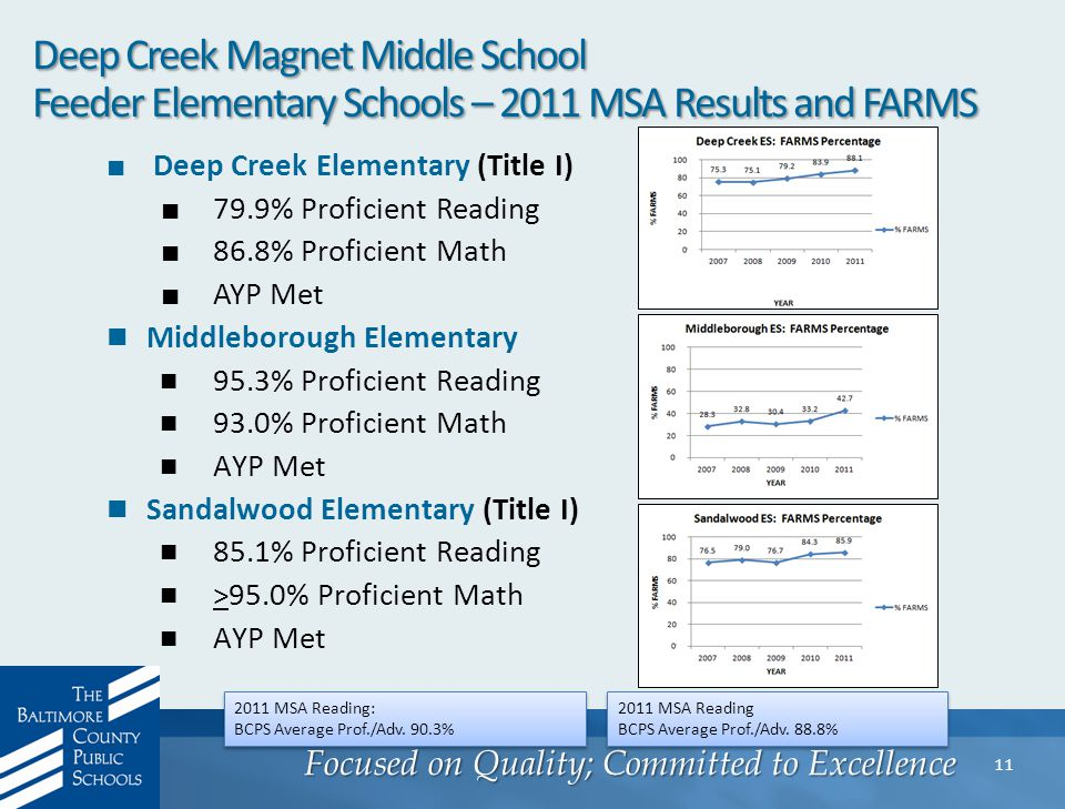 Focused on Quality; Committed to Excellence 11 Deep Creek Magnet Middle School Feeder Elementary Schools – 2011 MSA Results and FARMS ■ Deep Creek Elementary (Title I) ■ 79.9% Proficient Reading ■ 86.8% Proficient Math ■ AYP Met Middleborough Elementary 95.3% Proficient Reading 93.0% Proficient Math AYP Met Sandalwood Elementary (Title I) 85.1% Proficient Reading >95.0% Proficient Math AYP Met 2011 MSA Reading: BCPS Average Prof./Adv.