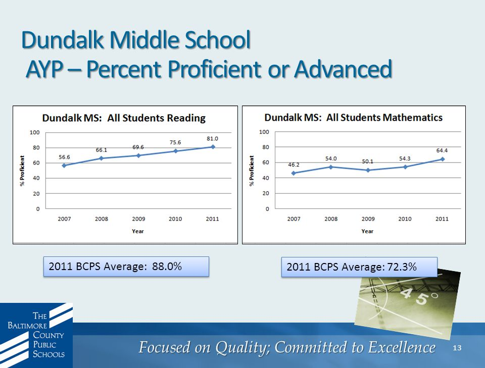 Focused on Quality; Committed to Excellence 13 2011 BCPS Average: 88.0% 2011 BCPS Average: 72.3%