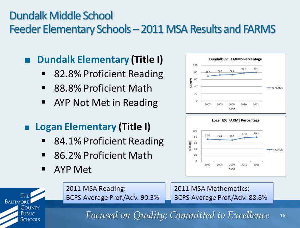 Focused on Quality; Committed to Excellence 15 Dundalk Middle School Feeder Elementary Schools – 2011 MSA Results and FARMS ■ Dundalk Elementary (Title I)  82.8% Proficient Reading  88.8% Proficient Math  AYP Not Met in Reading ■ Logan Elementary (Title I)  84.1% Proficient Reading  86.2% Proficient Math  AYP Met 2011 MSA Reading: BCPS Average Prof./Adv.