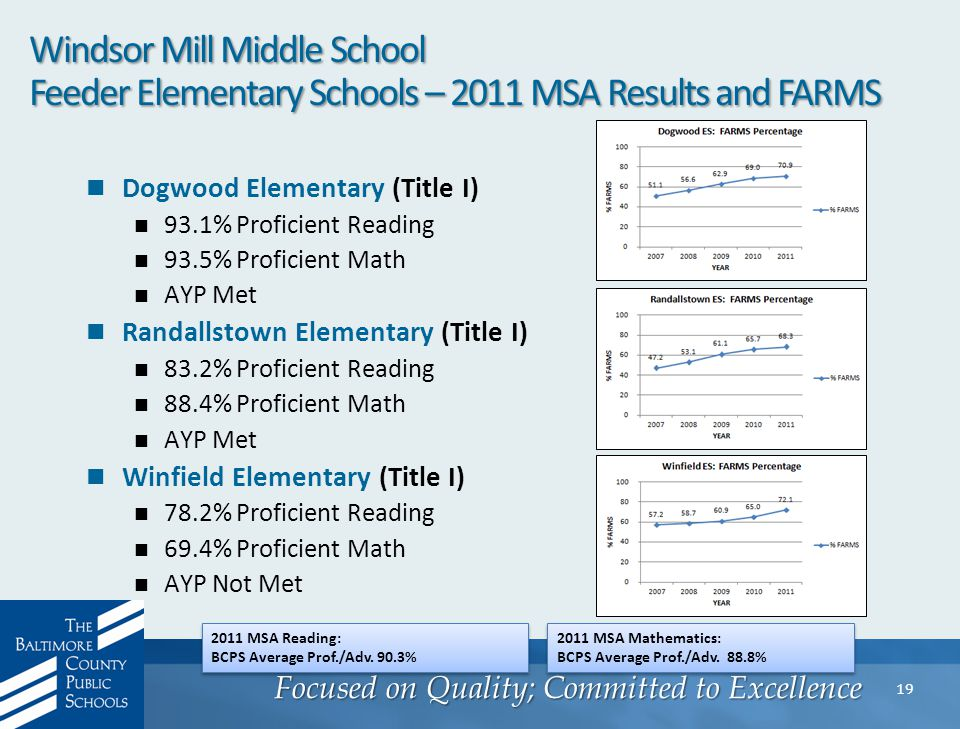 Focused on Quality; Committed to Excellence 19 Windsor Mill Middle School Feeder Elementary Schools – 2011 MSA Results and FARMS Dogwood Elementary (Title I) 93.1% Proficient Reading 93.5% Proficient Math AYP Met Randallstown Elementary (Title I) 83.2% Proficient Reading 88.4% Proficient Math AYP Met Winfield Elementary (Title I) 78.2% Proficient Reading 69.4% Proficient Math AYP Not Met 2011 MSA Reading: BCPS Average Prof./Adv.