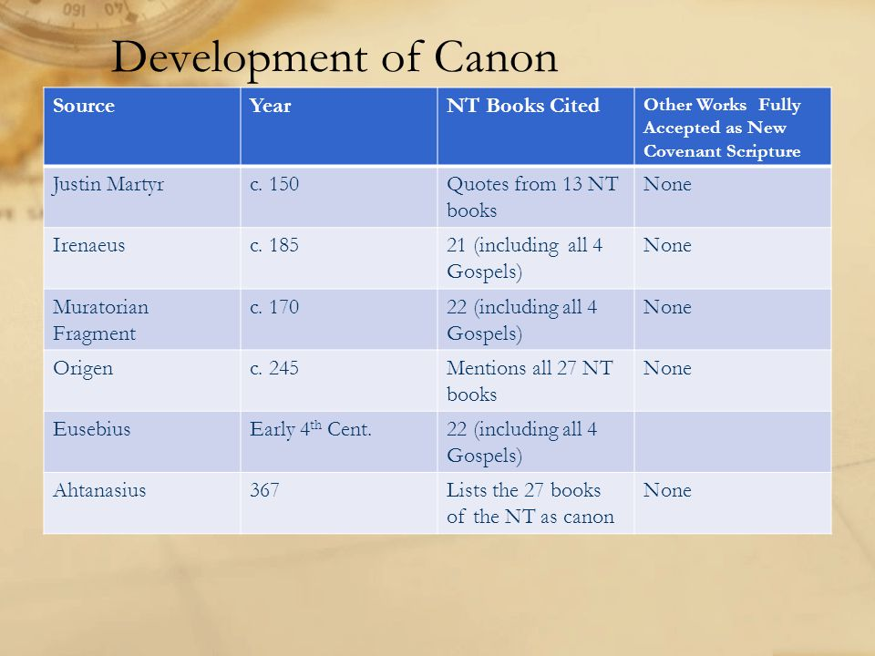 Development of Canon SourceYearNT Books Cited Other Works Fully Accepted as New Covenant Scripture Justin Martyrc. 150Quotes from 13 NT books None Ire