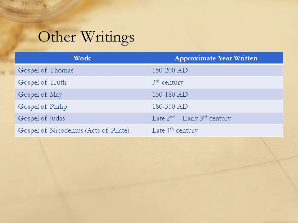 Other Writings WorkApproximate Year Written Gospel of Thomas150-200 AD Gospel of Truth3 rd century Gospel of May150-180 AD Gospel of Philip180-350 AD