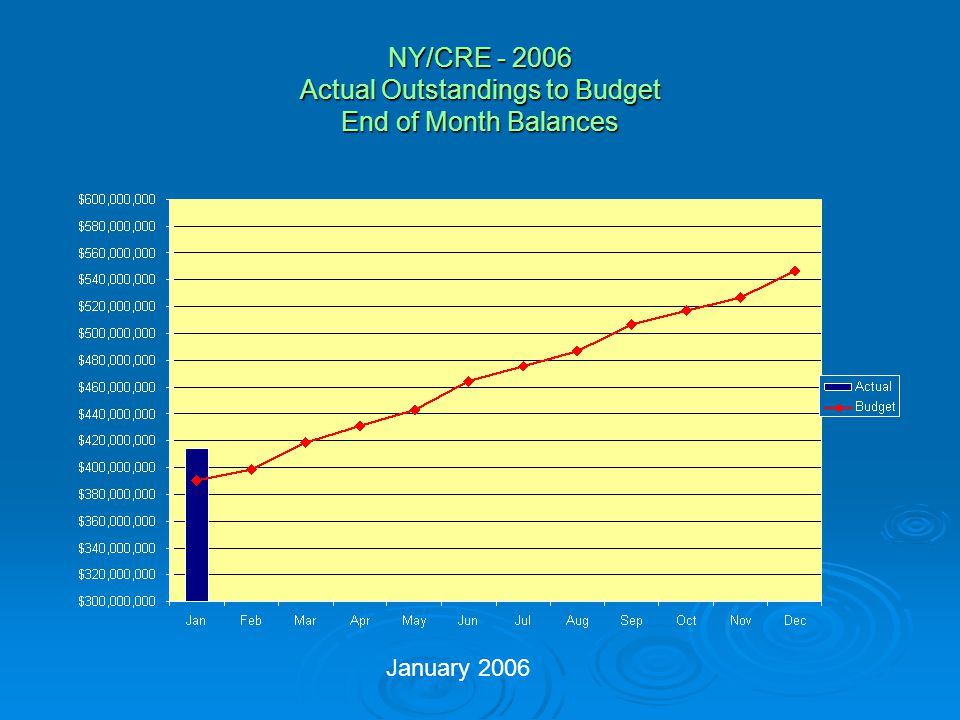 NY/CRE - 2006 Actual Outstandings to Budget Average Monthly Balances