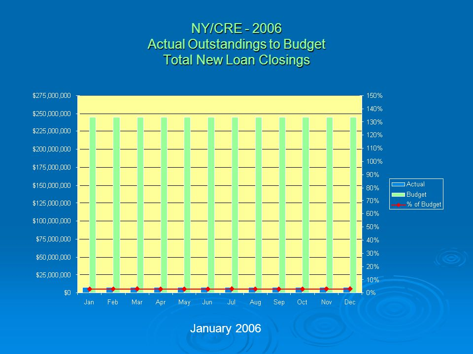 NY/CRE - 2006 Actual Outstandings to Budget Total New Loan Closings January 2006