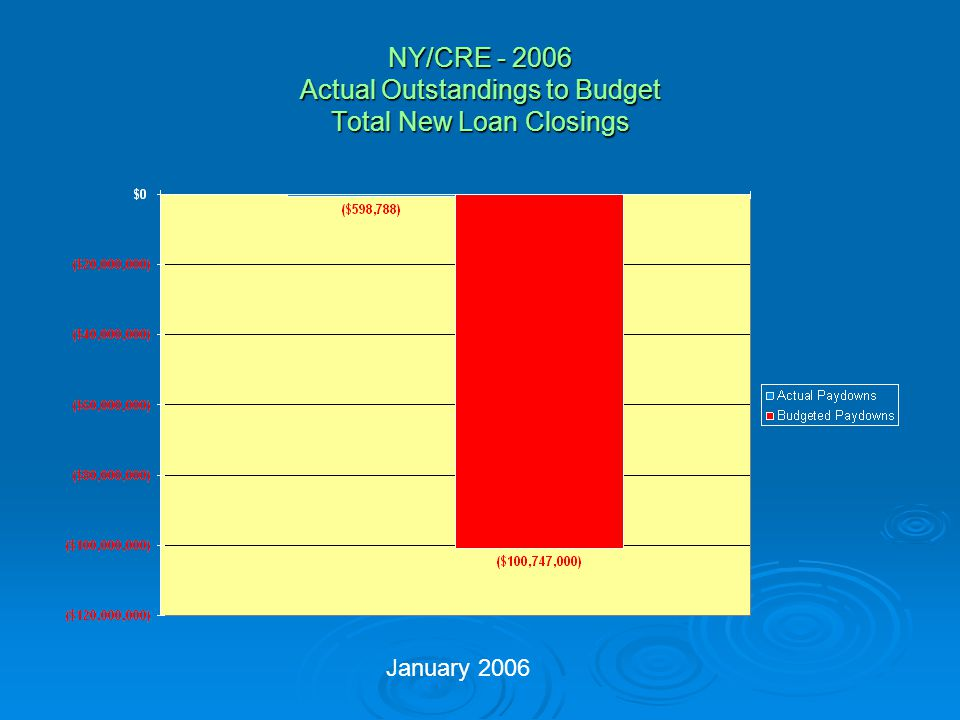 NY/CRE - 2006 Actual Outstandings to Budget Derivatives Income January 2006