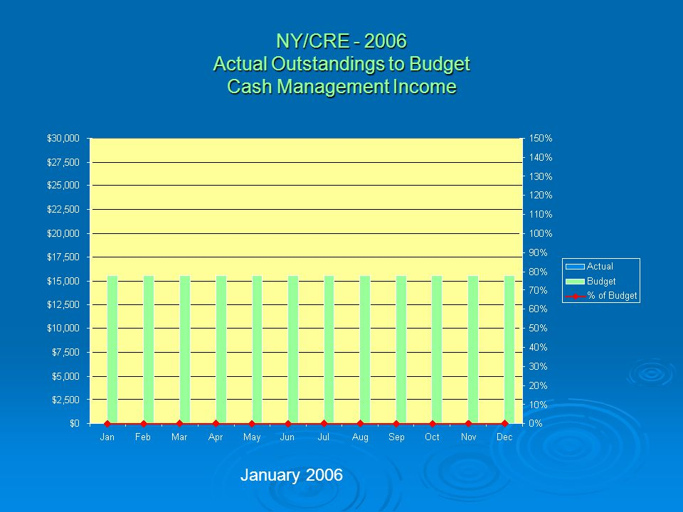 NY/CRE - 2006 Actual Outstandings to Budget International Income January 2006