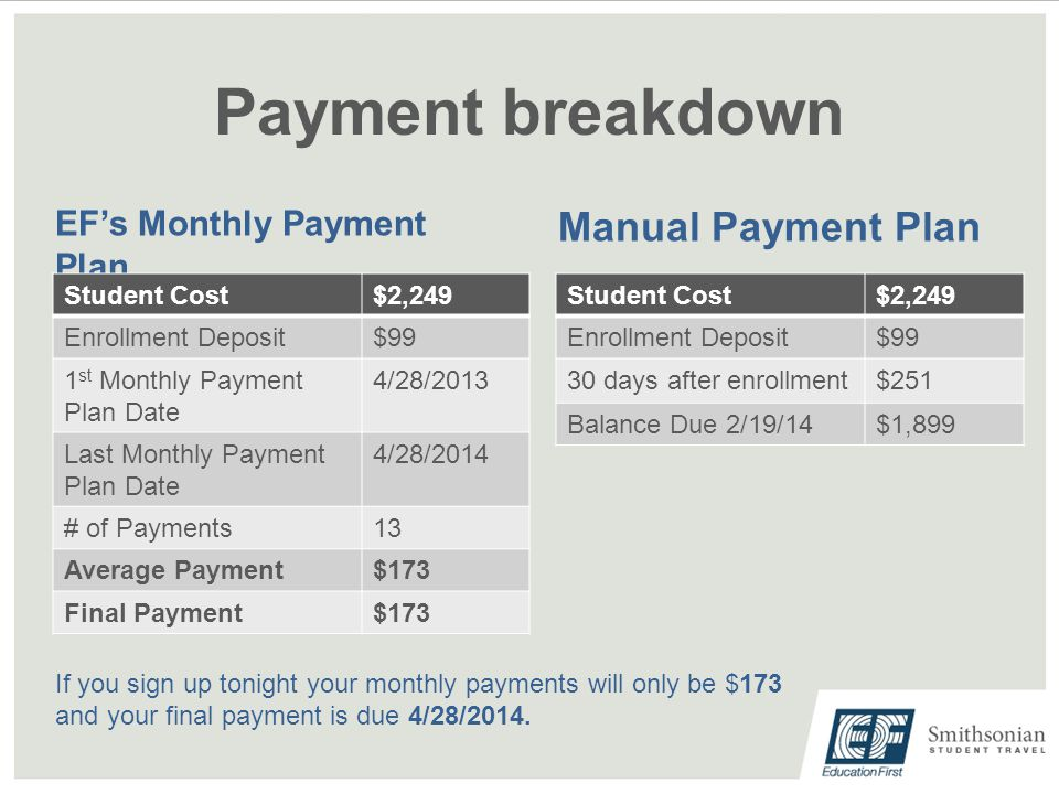 Payment breakdown EF's Monthly Payment Plan Manual Payment Plan Student Cost$2,249 Enrollment Deposit$99 1 st Monthly Payment Plan Date 4/28/2013 Last Monthly Payment Plan Date 4/28/2014 # of Payments13 Average Payment$173 Final Payment$173 Student Cost$2,249 Enrollment Deposit$99 30 days after enrollment$251 Balance Due 2/19/14$1,899 If you sign up tonight your monthly payments will only be $173 and your final payment is due 4/28/2014.