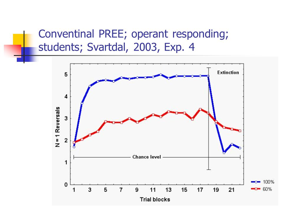 Conventinal PREE; operant responding; students; Svartdal, 2003, Exp. 4