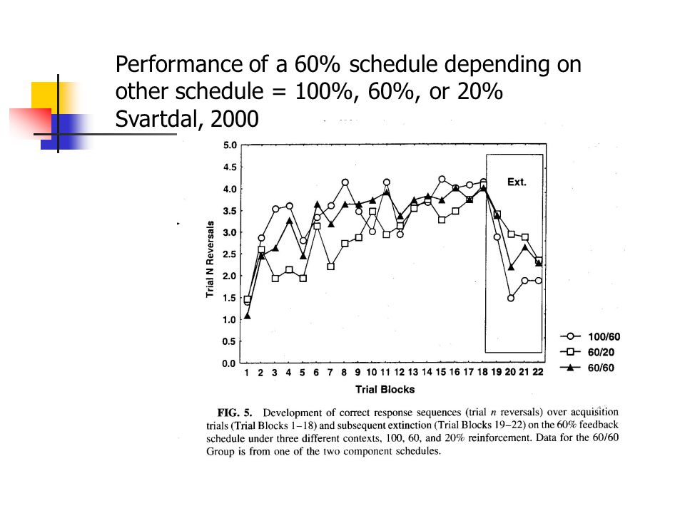 Performance of a 60% schedule depending on other schedule = 100%, 60%, or 20% Svartdal, 2000