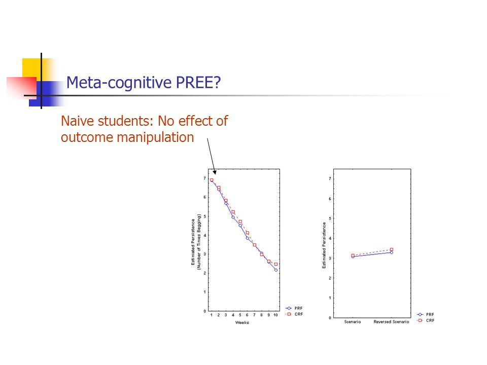 Meta-cognitive PREE? Naive students: No effect of outcome manipulation
