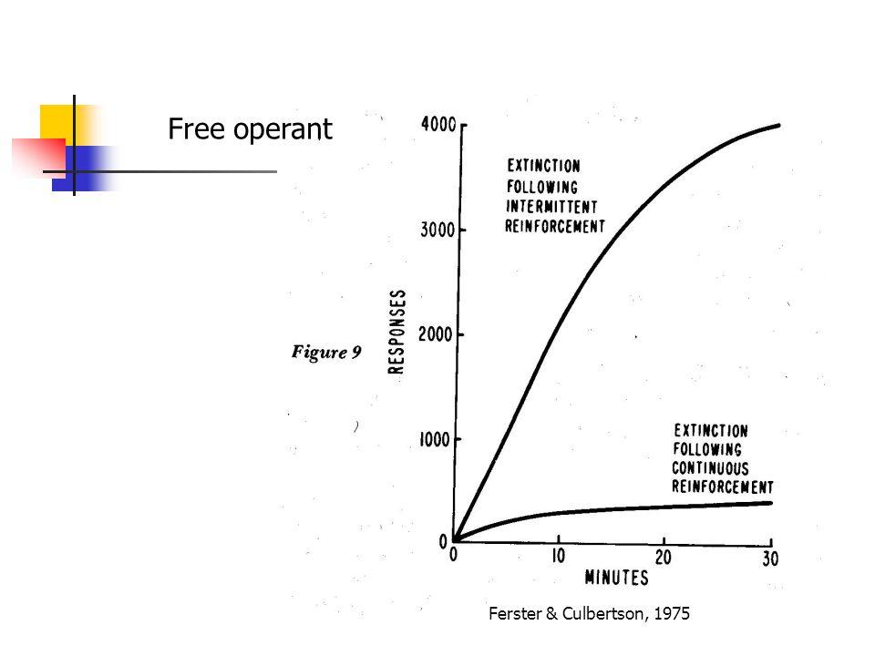 Ferster & Culbertson, 1975 Free operant