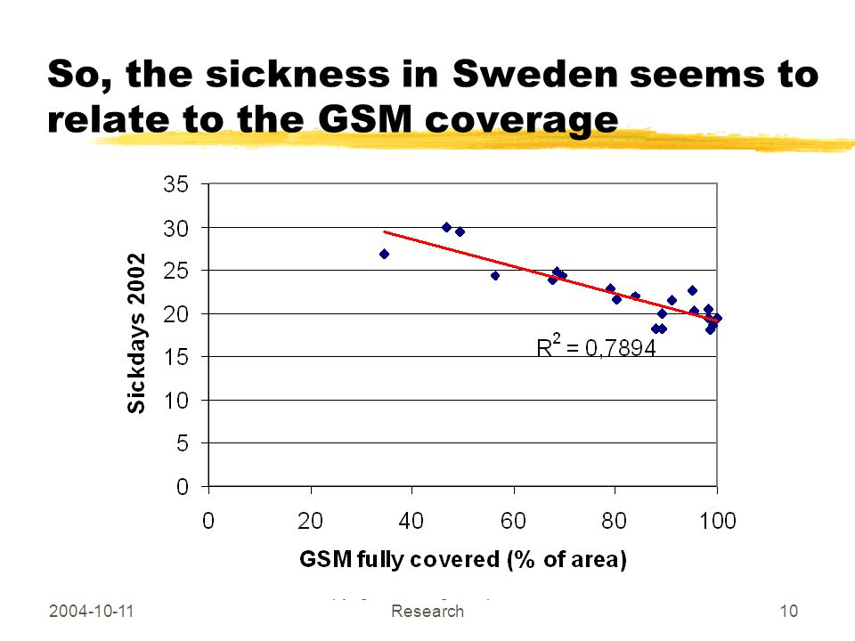 2004-10-11 Copyright Hallberg Independent Research10 So, the sickness in Sweden seems to relate to the GSM coverage