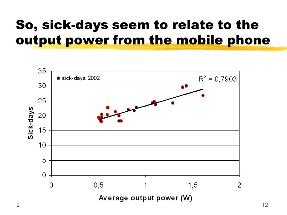 2004-10-11 Copyright Hallberg Independent Research12 So, sick-days seem to relate to the output power from the mobile phone