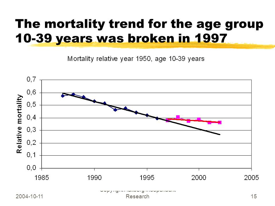 2004-10-11 Copyright Hallberg Independent Research15 The mortality trend for the age group 10-39 years was broken in 1997