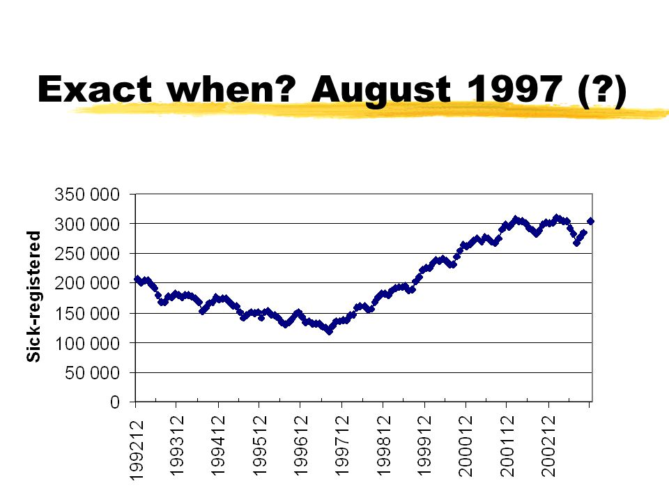 2004-10-11 Copyright Hallberg Independent Research17 Exact when August 1997 ( )