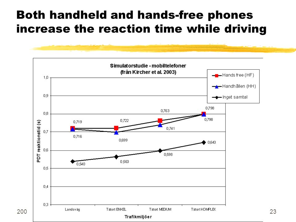 2004-10-11 Copyright Hallberg Independent Research23 Both handheld and hands-free phones increase the reaction time while driving