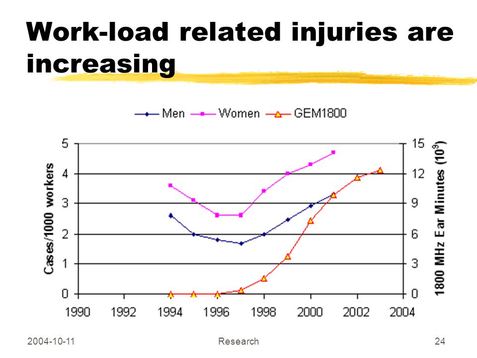 2004-10-11 Copyright Hallberg Independent Research24 Work-load related injuries are increasing