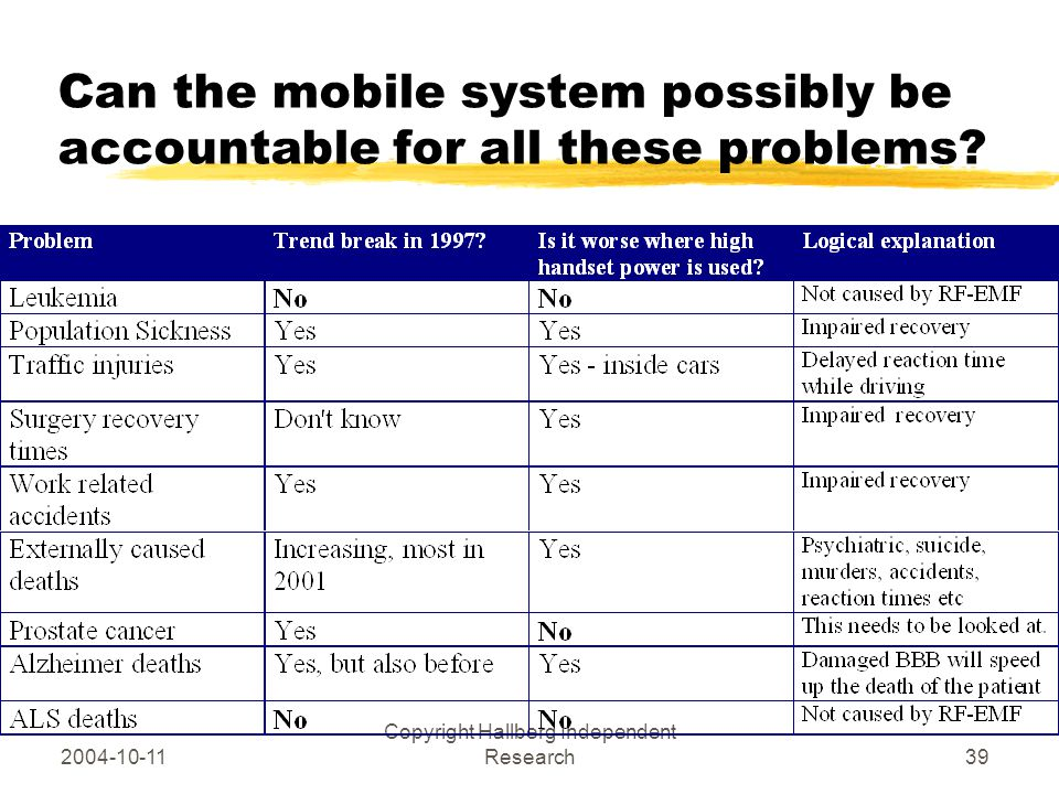 2004-10-11 Copyright Hallberg Independent Research39 Can the mobile system possibly be accountable for all these problems?