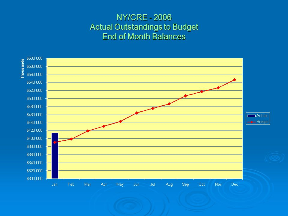 NY/CRE - 2006 Actual Outstandings to Budget End of Month Balances