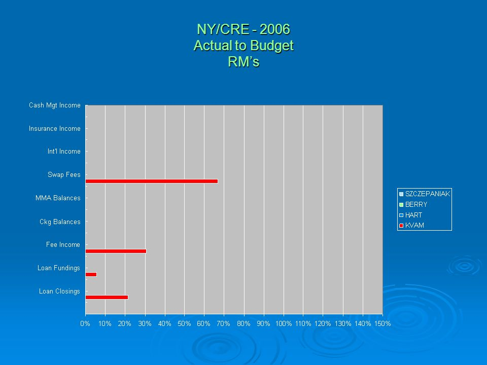 NY/CRE - 2006 Actual to Budget RM's
