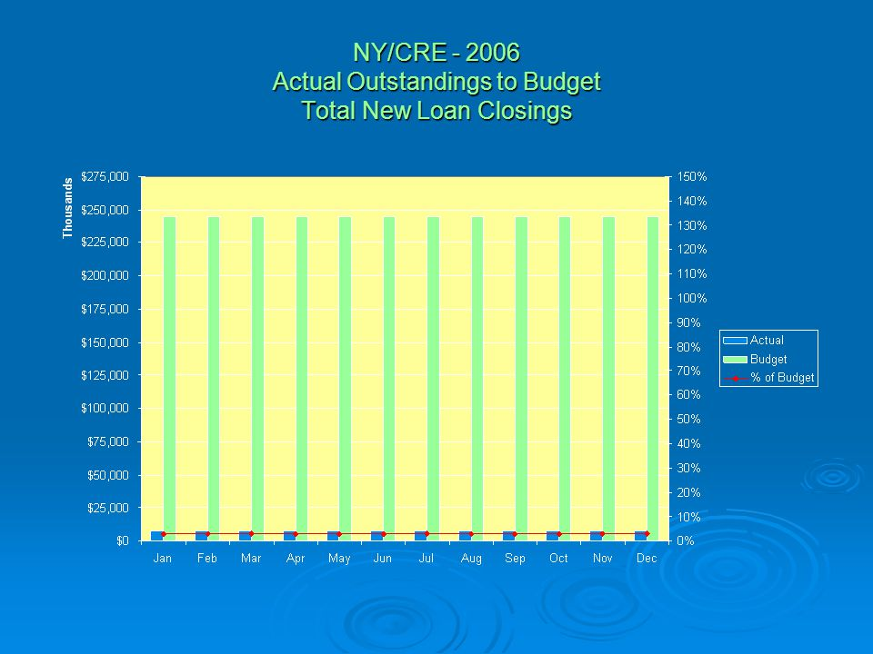 NY/CRE - 2006 Actual Outstandings to Budget Total New Loan Closings