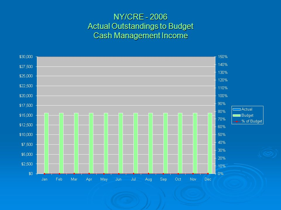 NY/CRE - 2006 Actual Outstandings to Budget Cash Management Income
