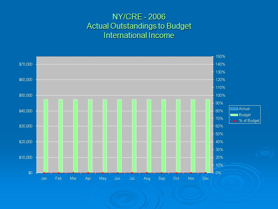 NY/CRE - 2006 Actual Outstandings to Budget International Income