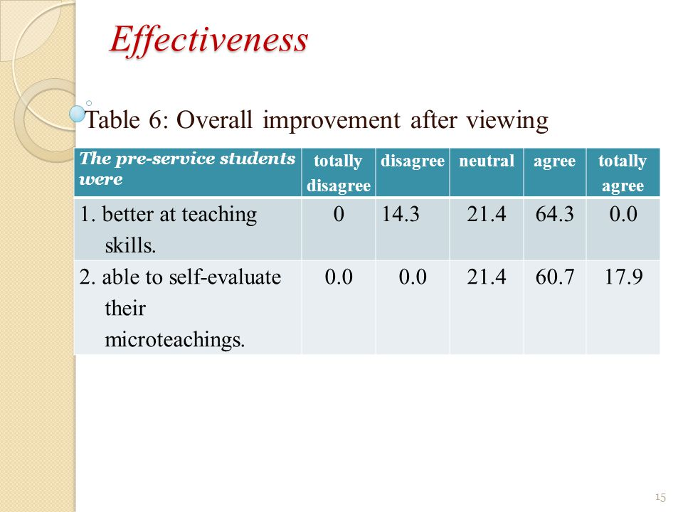 Effectiveness Table 6: Overall improvement after viewing The pre-service students were totally disagree disagreeneutralagree totally agree 1.