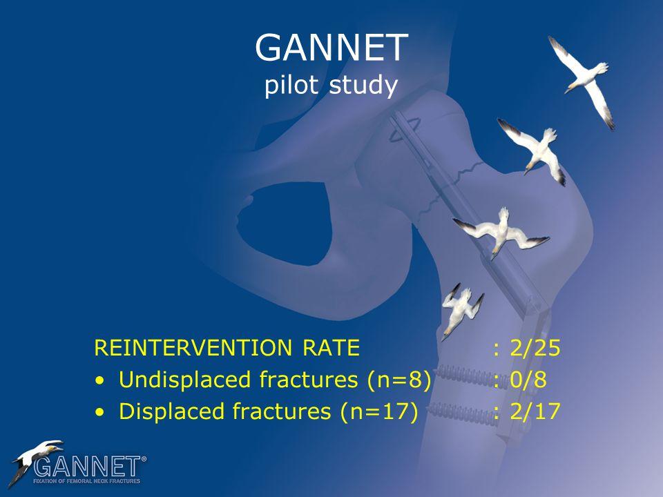 GANNET pilot study REINTERVENTION RATE: 2/25 Undisplaced fractures (n=8): 0/8 Displaced fractures (n=17): 2/17