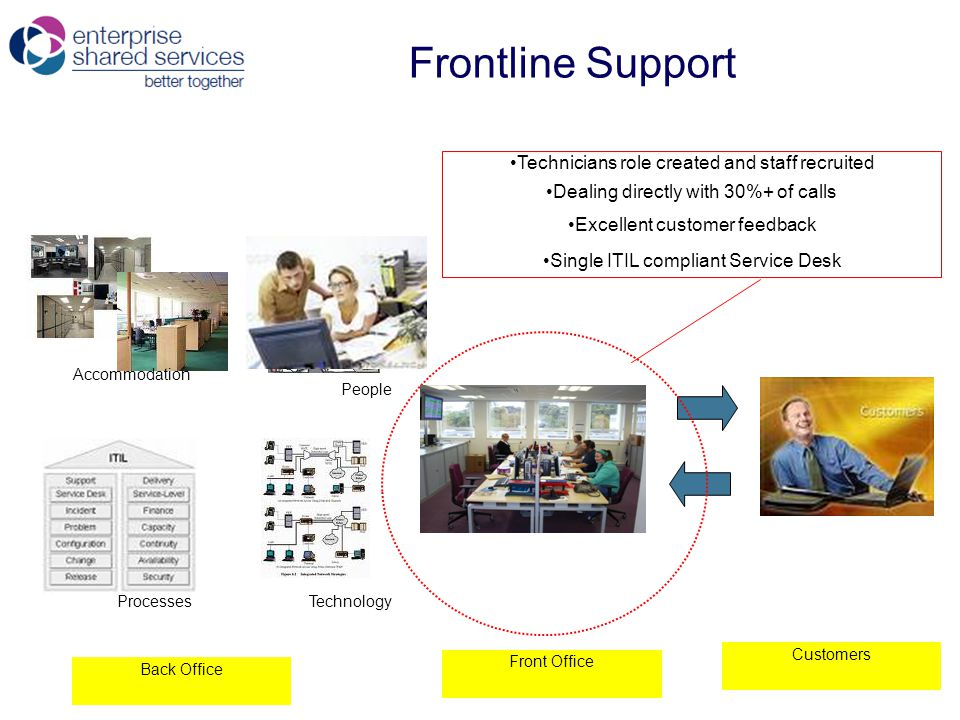 Frontline Support Back Office Front Office Customers Accommodation People ProcessesTechnology Technicians role created and staff recruited Dealing directly with 30%+ of calls Excellent customer feedback Single ITIL compliant Service Desk