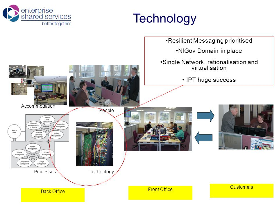 Technology Back Office Front Office Customers Accommodation People ProcessesTechnology Resilient Messaging prioritised NIGov Domain in place Single Network, rationalisation and virtualisation IPT huge success