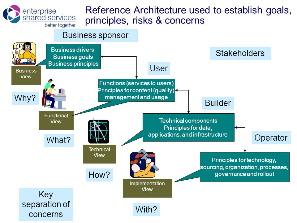 Reference Architecture used to establish goals, principles, risks & concerns Business View Business drivers Business goals Business principles Functional View Functions (services to users) Principles for content (quality) management and usage Technical View Implementation View Principles for technology, sourcing, organization, processes, governance and rollout Technical components Principles for data, applications, and infrastructure Business sponsor User Builder Operator Stakeholders Why.