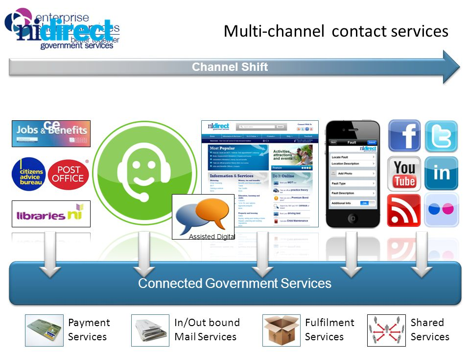 Connected Government Services OnlineTelephone Social Media Smart Phones Shared Face2Fa ce Channel Shift Multi-channel contact services Assisted Digital In/Out bound Mail Services Payment Services Fulfilment Services Shared Services