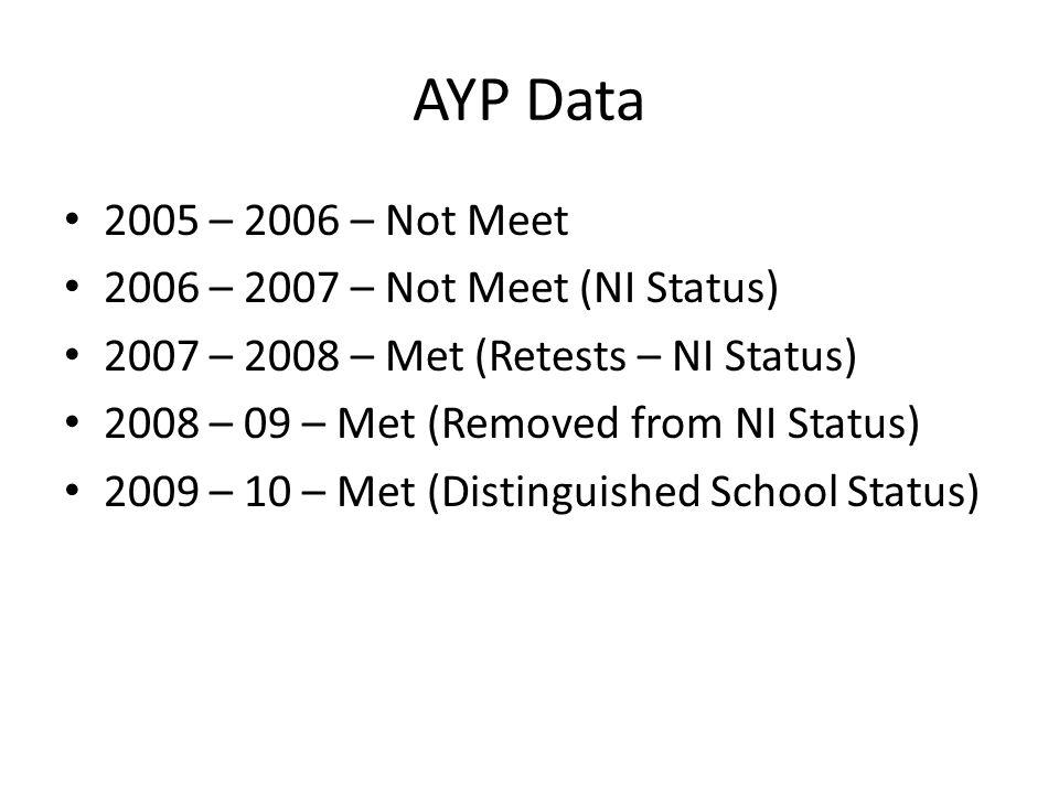 AYP Data 2005 – 2006 – Not Meet 2006 – 2007 – Not Meet (NI Status) 2007 – 2008 – Met (Retests – NI Status) 2008 – 09 – Met (Removed from NI Status) 2009 – 10 – Met (Distinguished School Status)