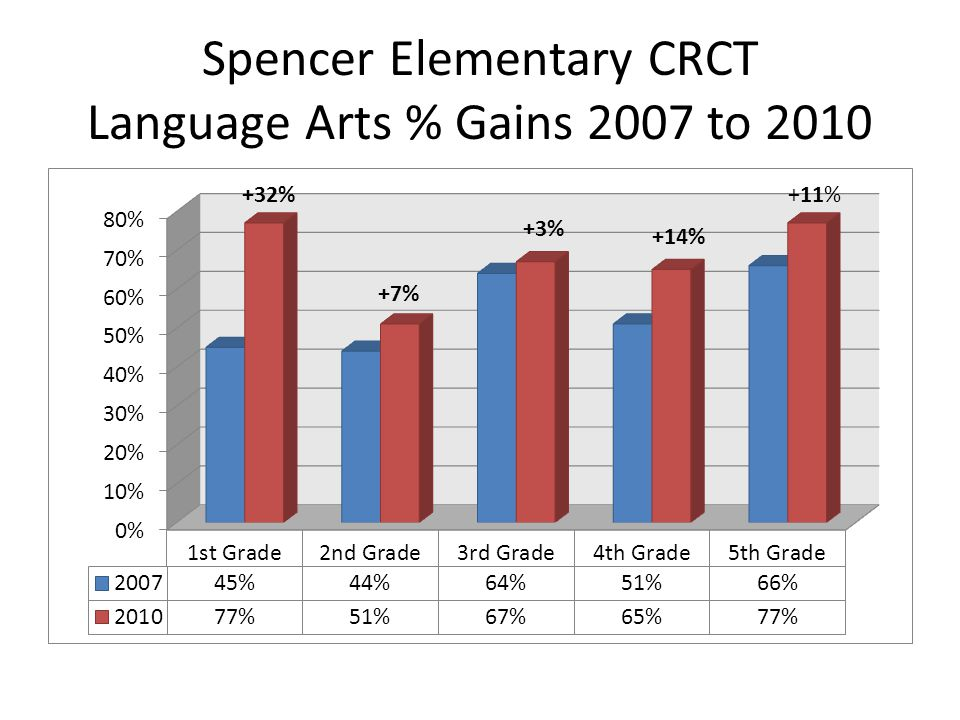 Spencer Elementary CRCT Language Arts % Gains 2007 to 2010