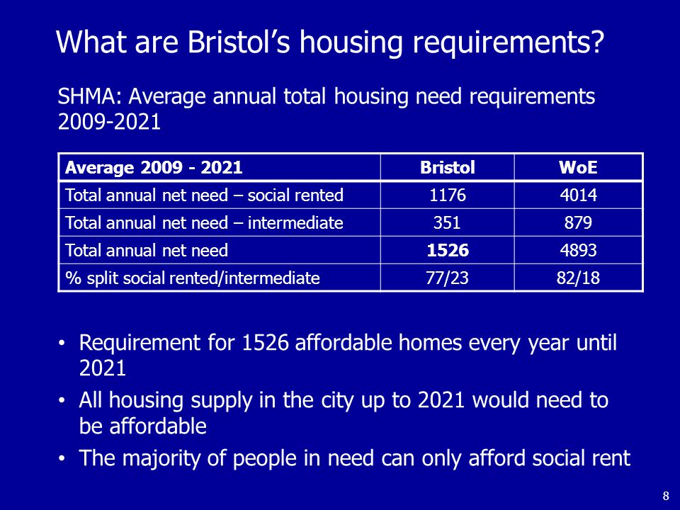 What are Bristol's housing requirements.