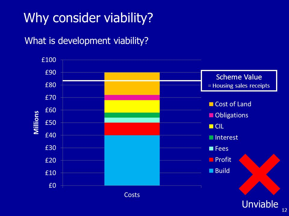 Why consider viability.What is development viability.