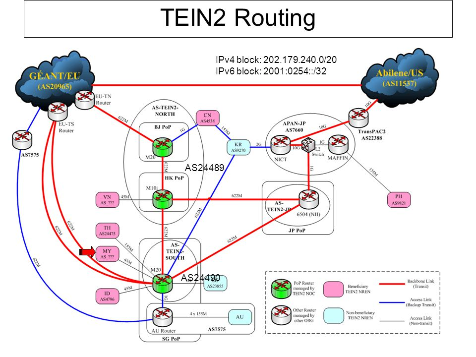 TEIN2 Routing AS24489 AS24490 IPv4 block: 202.179.240.0/20 IPv6 block: 2001:0254::/32