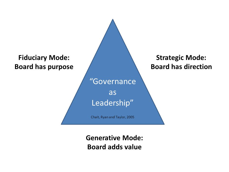 Strategic Mode: Board has direction Fiduciary Mode: Board has purpose Generative Mode: Board adds value Governance as Leadership Chait, Ryan and Taylor, 2005