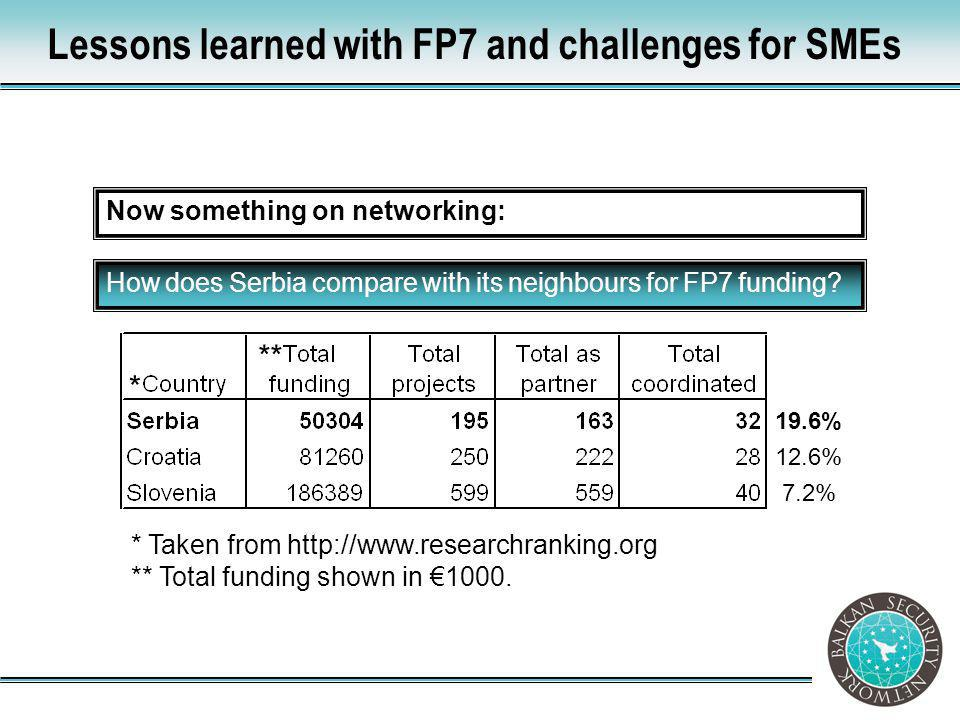 How does Serbia compare with its neighbours for FP7 funding? Now something on networking: Lessons learned with FP7 and challenges for SMEs ** * Taken